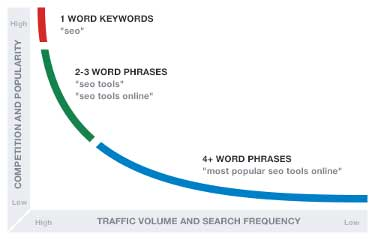Use the right keywords